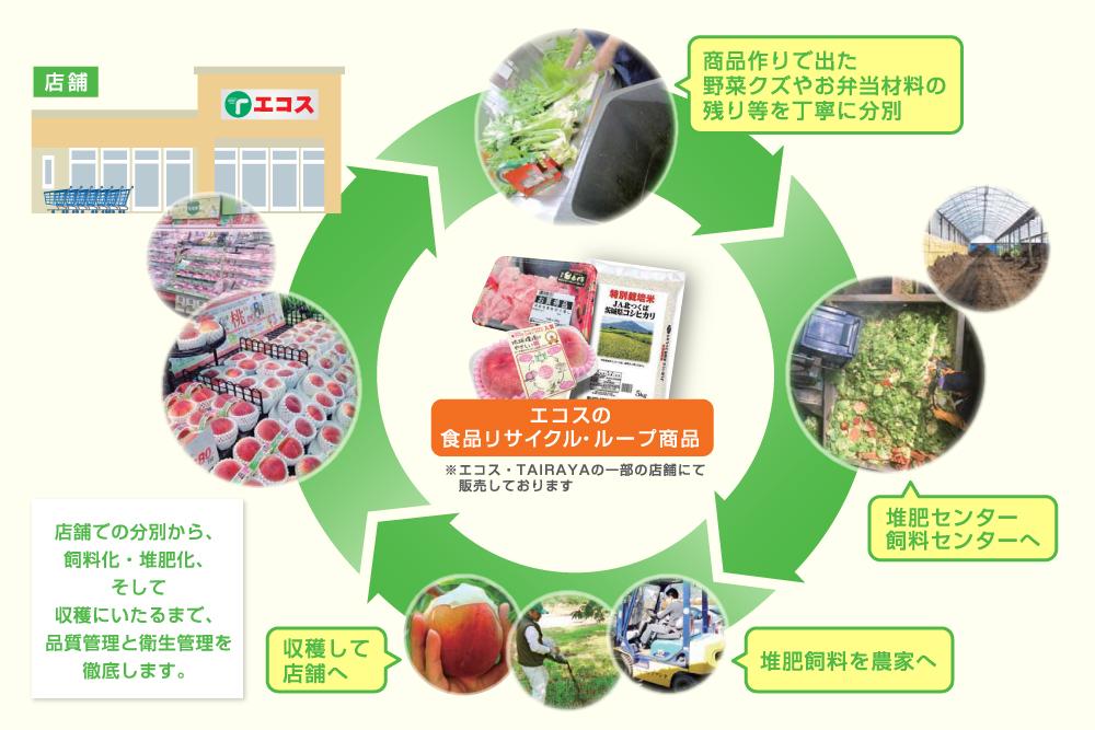 エコスグループの循環型農業