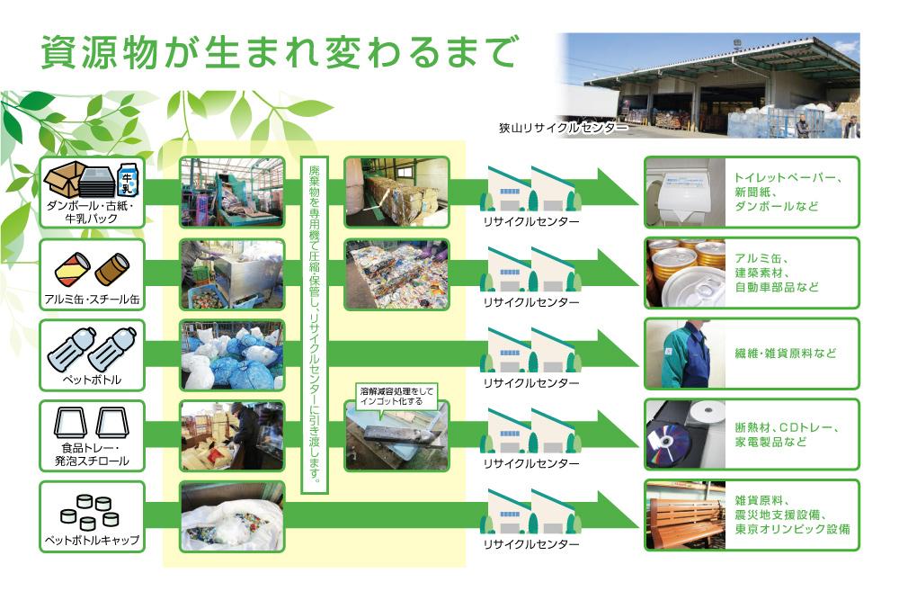 店頭リサイクルの再生フロー